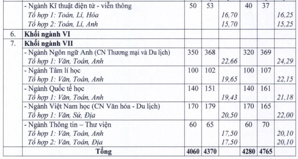 Đại học Sài Gòn tăng hơn 500 chỉ tiêu - 5