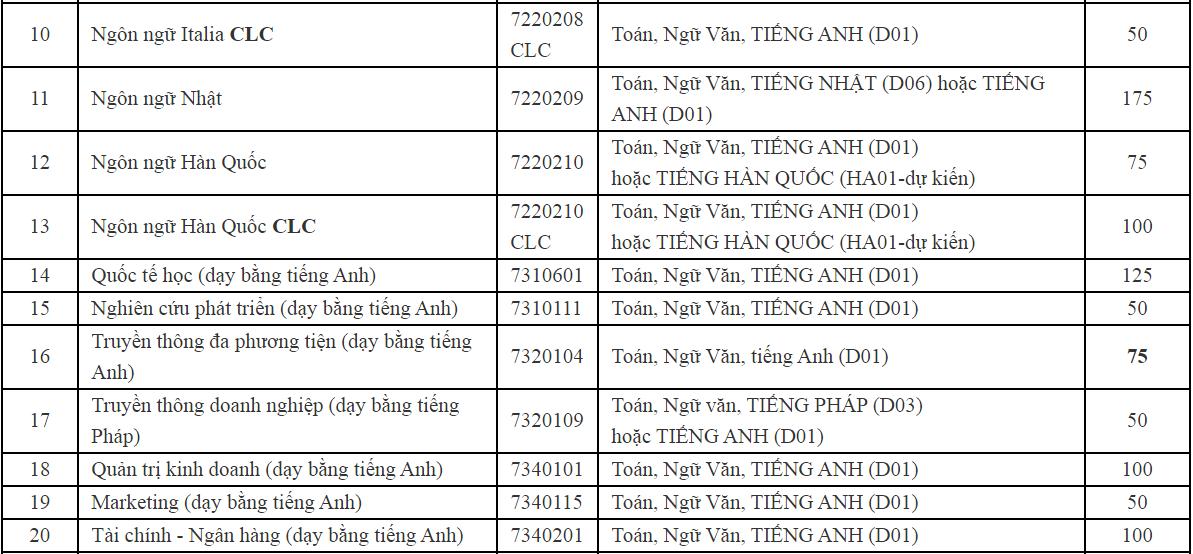 Đại học Hà Nội mở rộng nhóm thí sinh xét tuyển kết hợp - 2