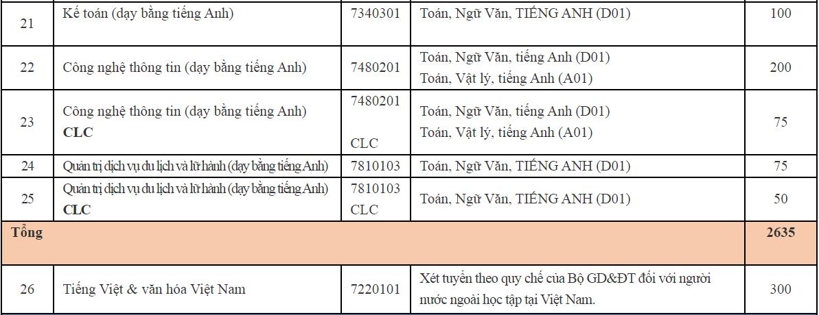 Đại học Hà Nội mở rộng nhóm thí sinh xét tuyển kết hợp - 4