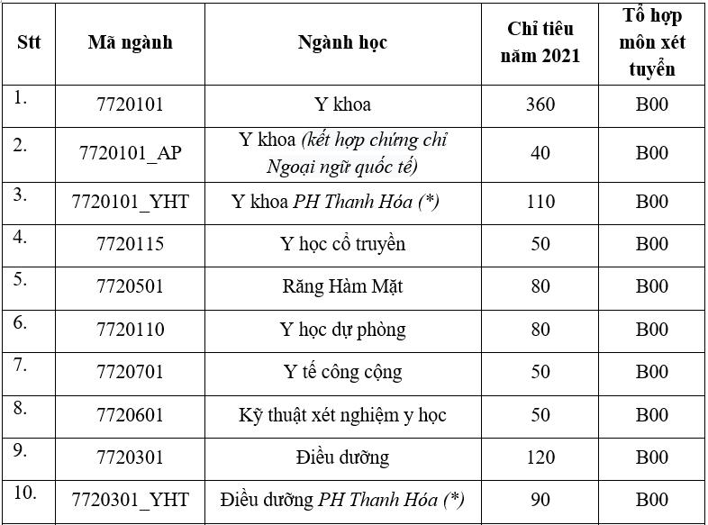 Đại học Y Hà Nội cộng điểm cho thí sinh có IELTS 6.5