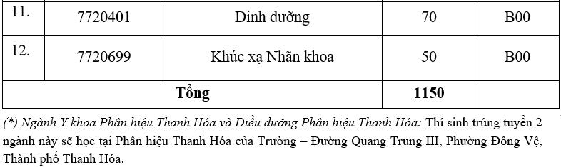 Đại học Y Hà Nội cộng điểm cho thí sinh có IELTS 6.5 - 2
