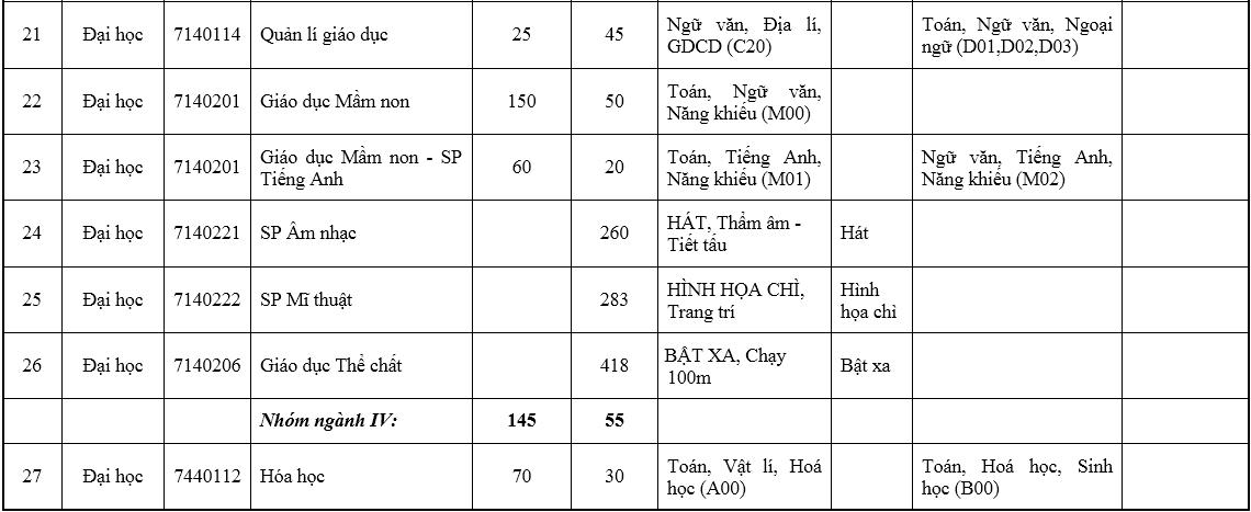 Đại học Sư phạm Hà Nội tăng gần gấp đôi chỉ tiêu - 6