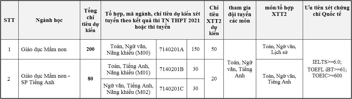Đại học Sư phạm Hà Nội tăng gần gấp đôi chỉ tiêu - 2