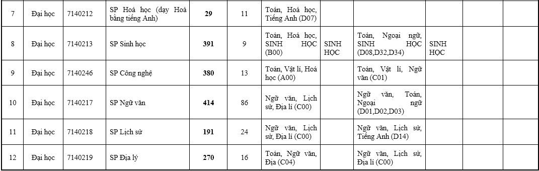 Đại học Sư phạm Hà Nội tuyển 7.066 sinh viên - 2