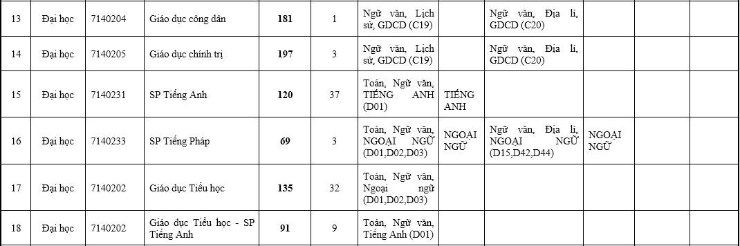 Đại học Sư phạm Hà Nội tuyển 7.066 sinh viên - 4