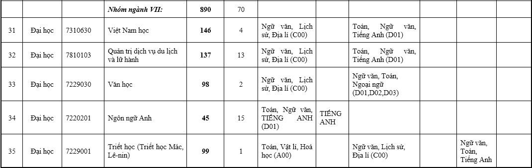 Đại học Sư phạm Hà Nội tuyển 7.066 sinh viên - 10