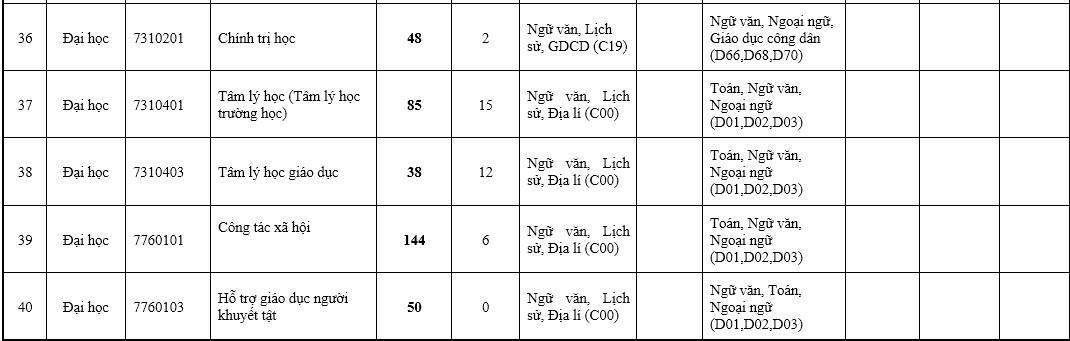 Đại học Sư phạm Hà Nội tuyển 7.066 sinh viên - 12