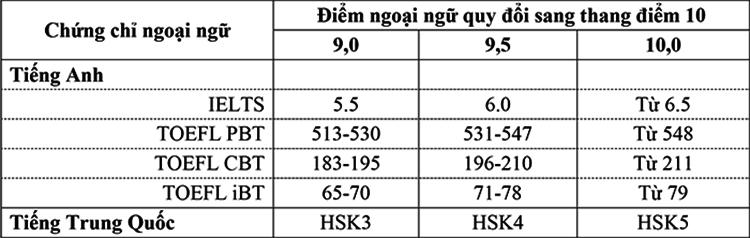 Đại học Mở Hà Nội tuyển 3.400 chỉ tiêu - 2