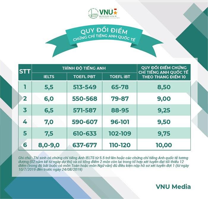 Bảng quy đổi điểm chứng chỉ tiếng Anh quốc tế của trường ĐH Quốc gia Hà Nội.