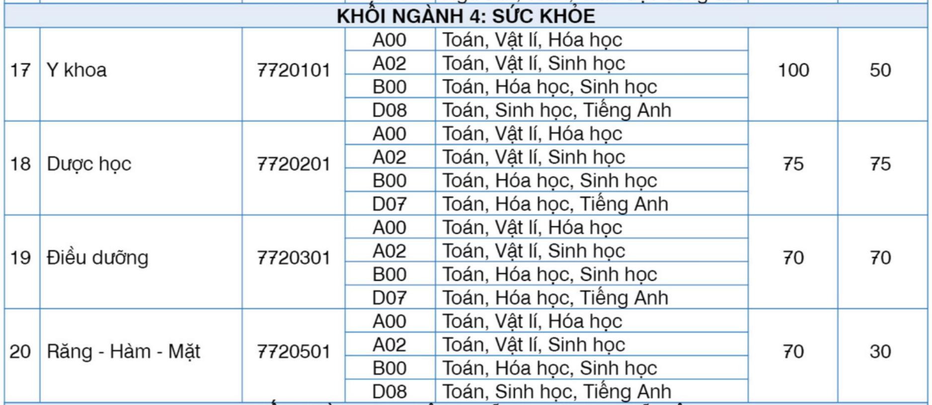Hai đại học tư thục ở Hà Nội tuyển sinh ngành Y khoa