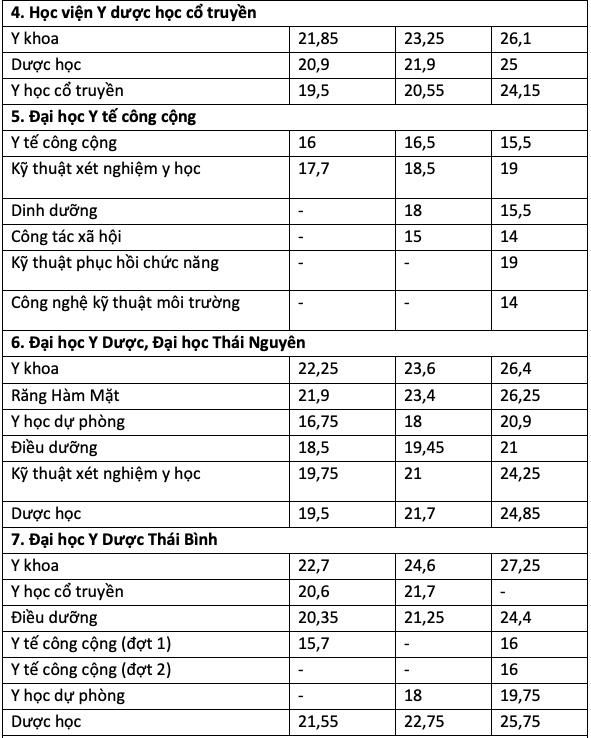 Điểm chuẩn ngành Y, Dược tăng mạnh trong ba năm liên tiếp - 1