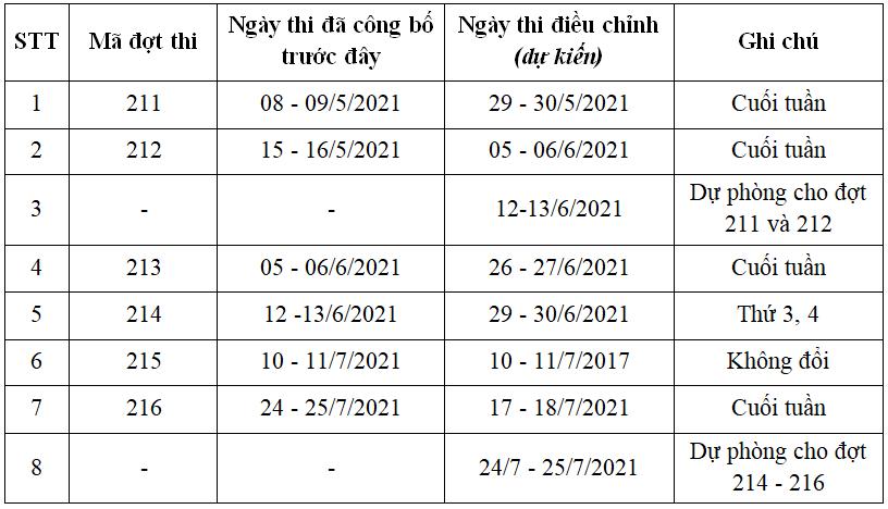 Đại học Quốc gia Hà Nội lùi lịch thi đánh giá năng lực