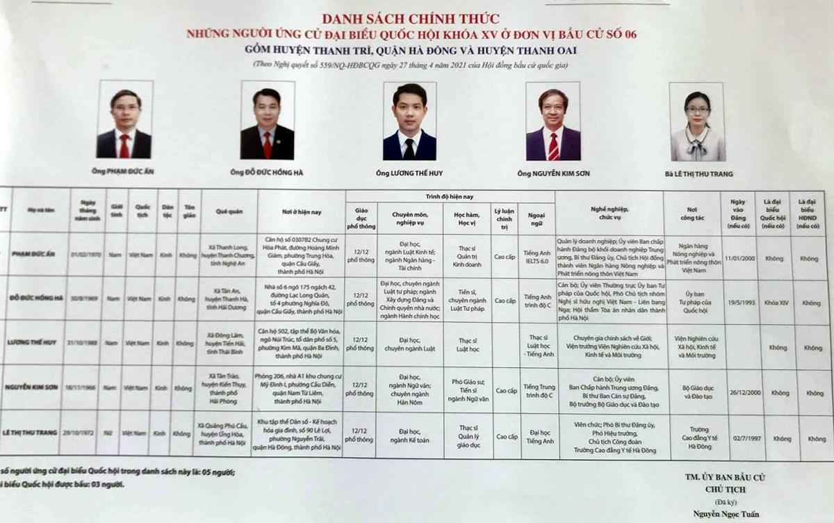 Danh sách ứng viên đại biểu Quốc hội khóa XV được niêm yết tại đơn vị bầu cử số 06, TP Hà Nội. Ảnh: CTV