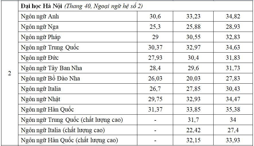 So sánh điểm chuẩn nhóm ngành Ngoại ngữ ba năm qua - 1