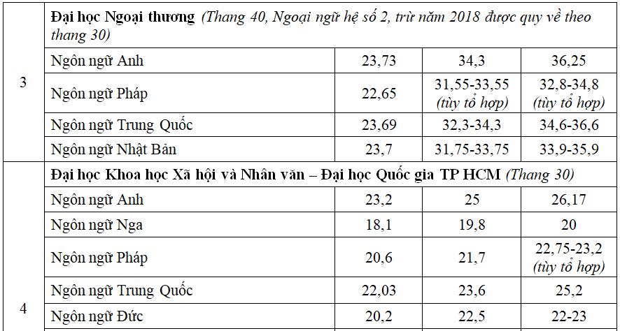 So sánh điểm chuẩn nhóm ngành Ngoại ngữ ba năm qua - 2