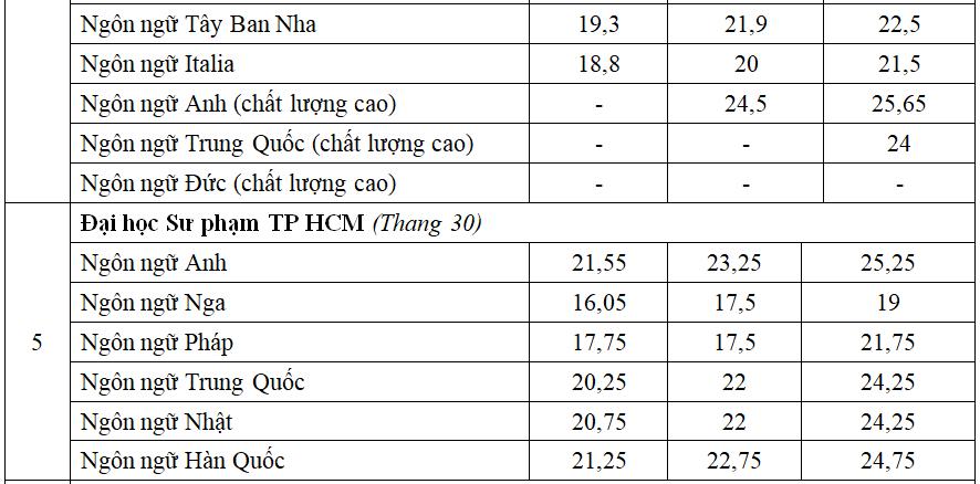 So sánh điểm chuẩn nhóm ngành Ngoại ngữ ba năm qua - 3