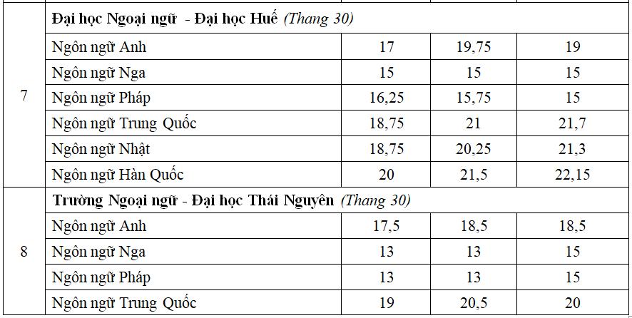 So sánh điểm chuẩn nhóm ngành Ngoại ngữ ba năm qua - 5