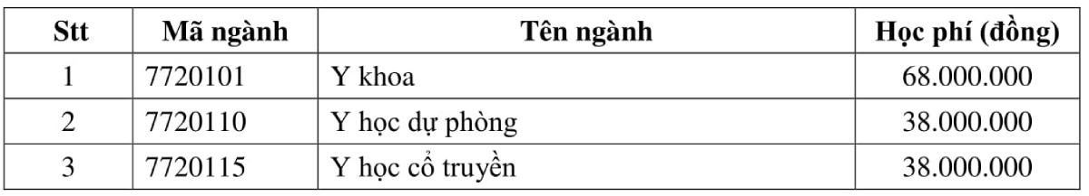Học phí Đại học Y dược TP HCM cao nhất 70 triệu đồng