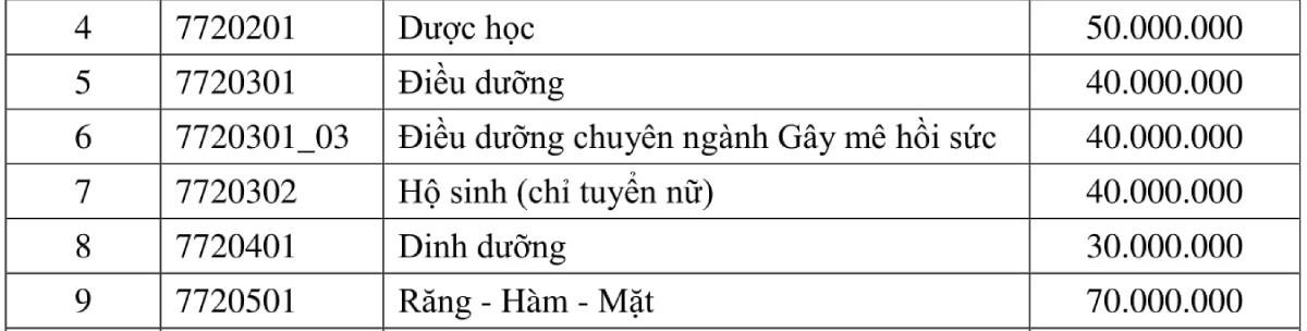 Học phí Đại học Y dược TP HCM cao nhất 70 triệu đồng - 1