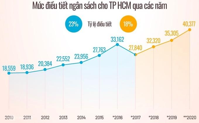 Tỷ lệ ngân sách được giữ lại của TP HCM bị giảm trong nhiều năm gần đây. Đồ hoạ: Tiến Thành.