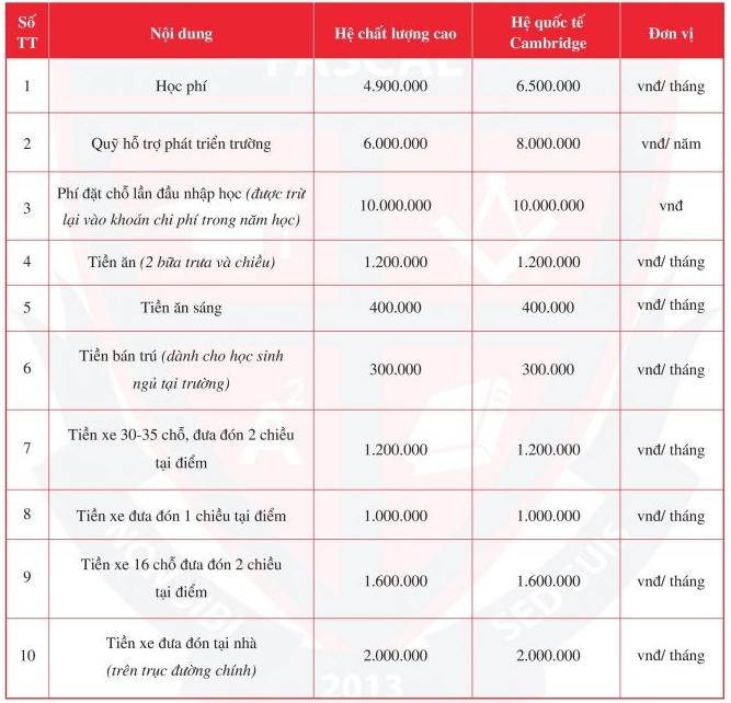 Học phí bậc tiểu học các trường tư thục có tiếng ở Hà Nội - 2