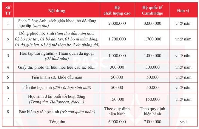 Học phí bậc tiểu học các trường tư thục có tiếng ở Hà Nội - 3