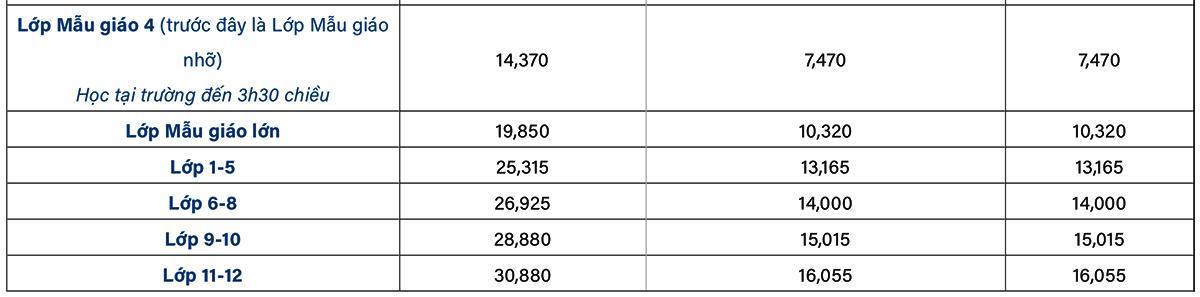 Học phí các trường quốc tế ở Hà Nội - 1