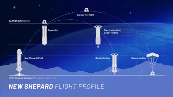 Mô phỏng quá trình cất và hạ cánh của hệ thống New Shepard. Ảnh:Interesting Engineering.