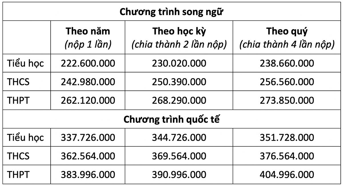 Học phí các trường quốc tế ở Hà Nội - 6
