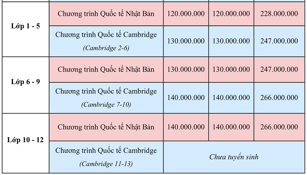 Học phí các trường quốc tế ở Hà Nội - 5