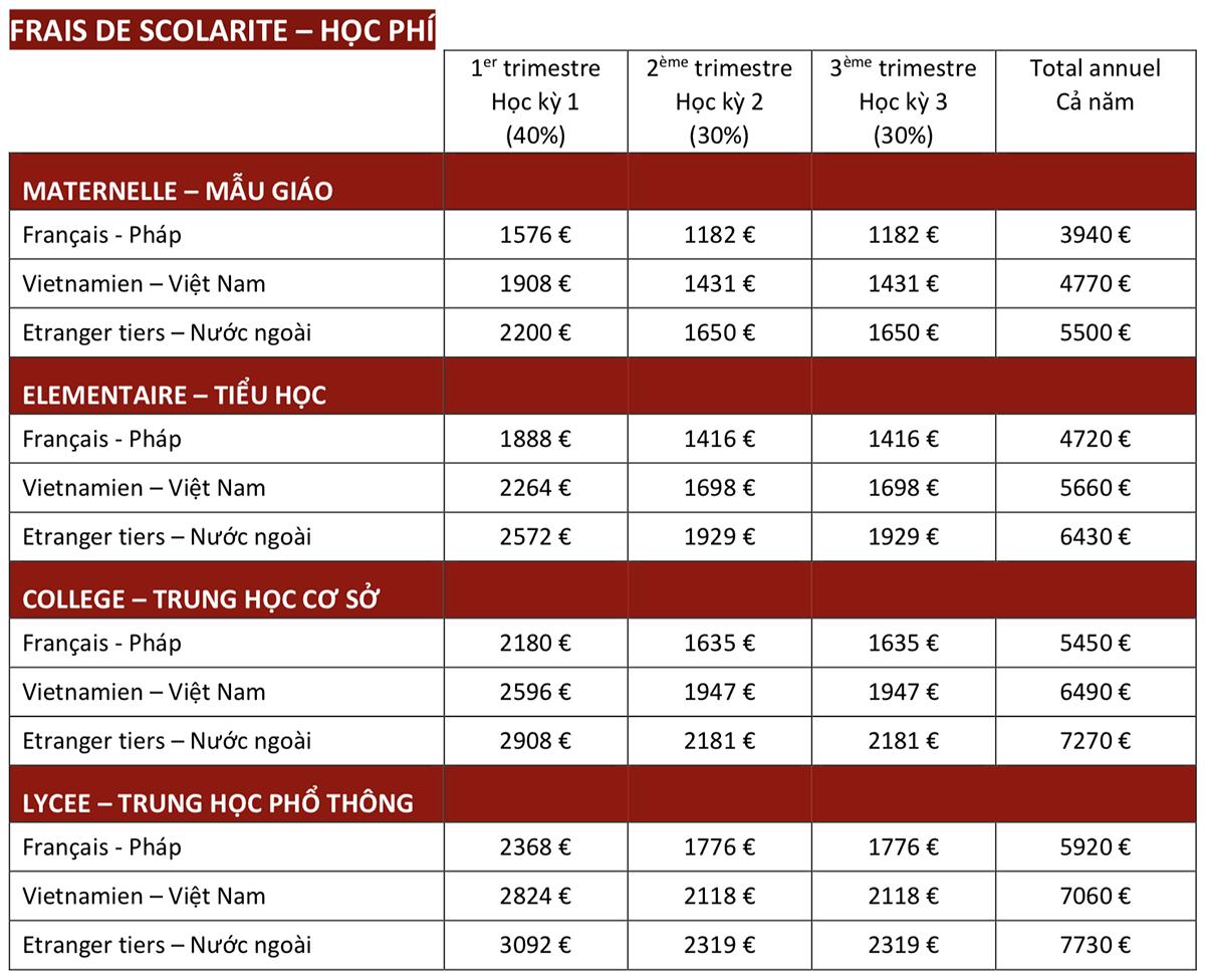 Học phí các trường quốc tế ở Hà Nội - 2