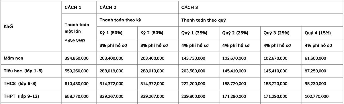 Học phí các trường quốc tế ở Hà Nội - 9