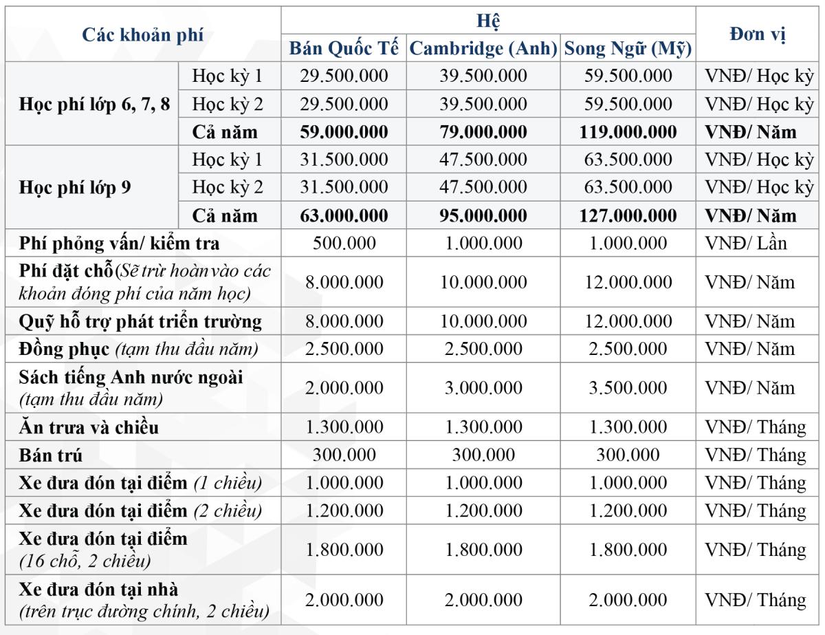 Hơn 400 triệu đồng học phí - 1
