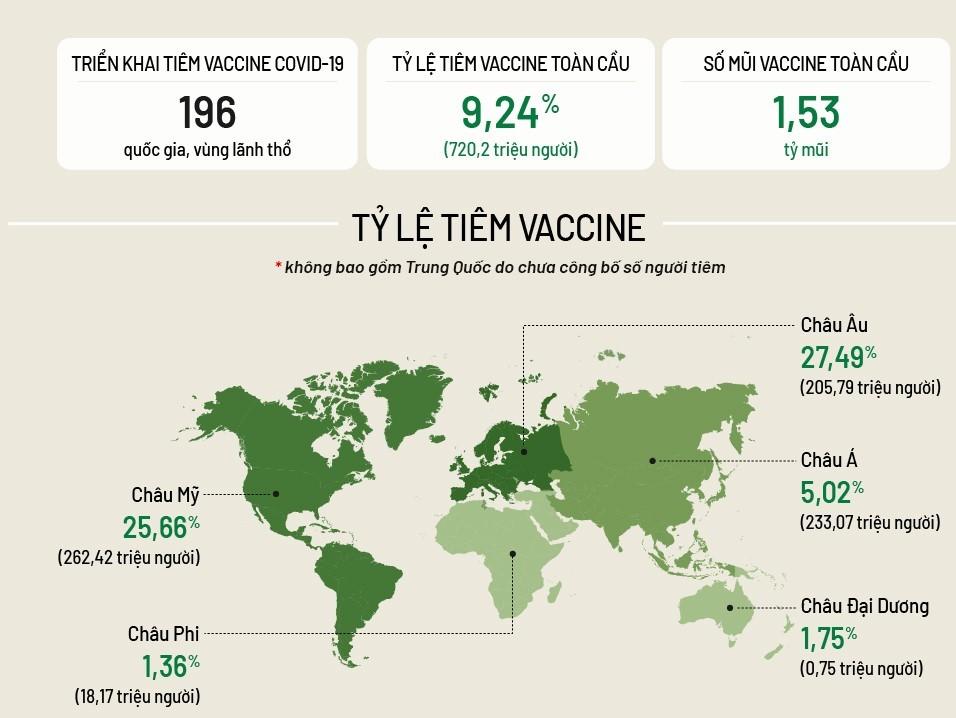 Tình hình tiêm vaccine Covid-19 toàn cầu. Bấm vào ảnh để xem đầy đủ.
