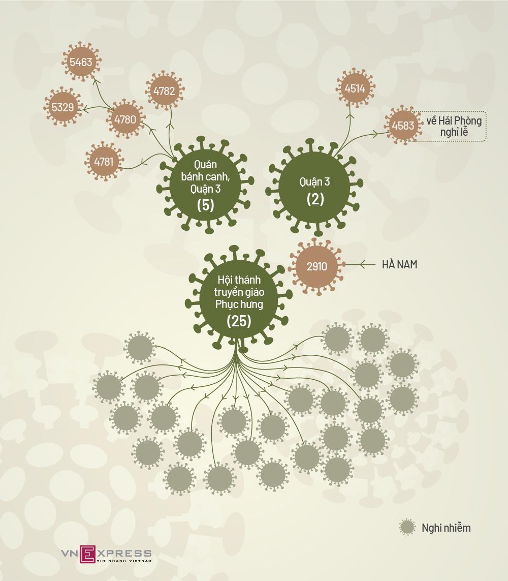Bốn chuỗi lây nhiễm Covid-19 tại TP HCM. Đồ hoạ: Tạ Lư