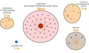 5 cụm dịch tại TP HCM phát tán thế nào?