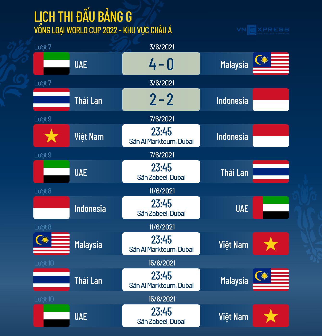 Vietnam memiliki kemungkinan 78% untuk memasuki babak kualifikasi final Piala Dunia - 2