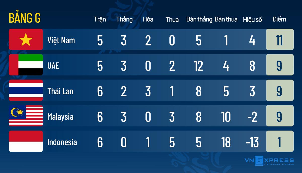 Việt Nam chỉ thắng 25% số trận gặp Indonesia - 1