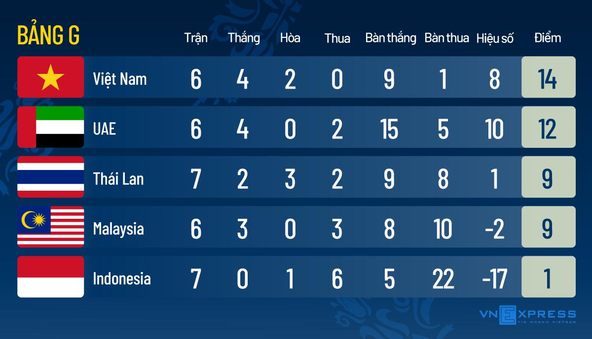 Việt Nam là đội Đông Nam Á duy nhất thắng - 1