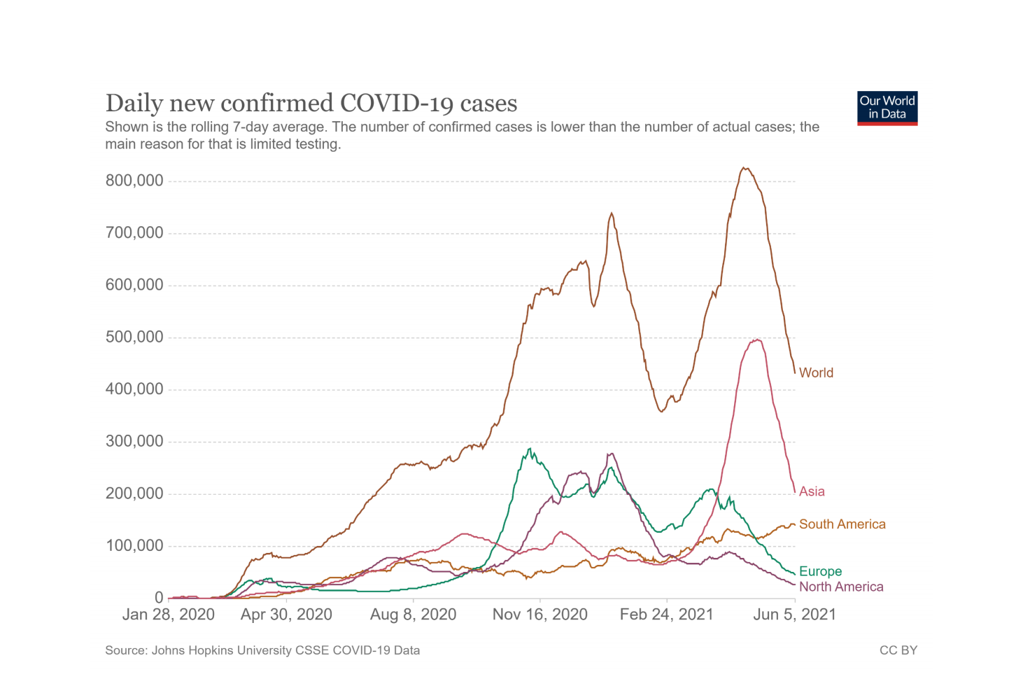 Biểu đồ tiêm vaccine ở Anh, Mỹ, Đức, Pháp.