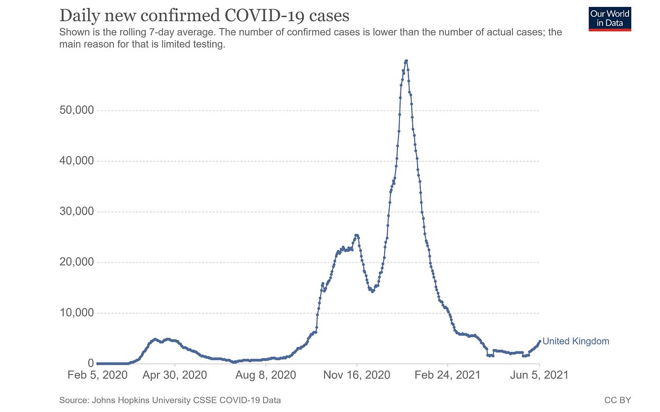 Số lượng ca bệnh mỗi ngày ở Anh từ đầu dịch đến nay.