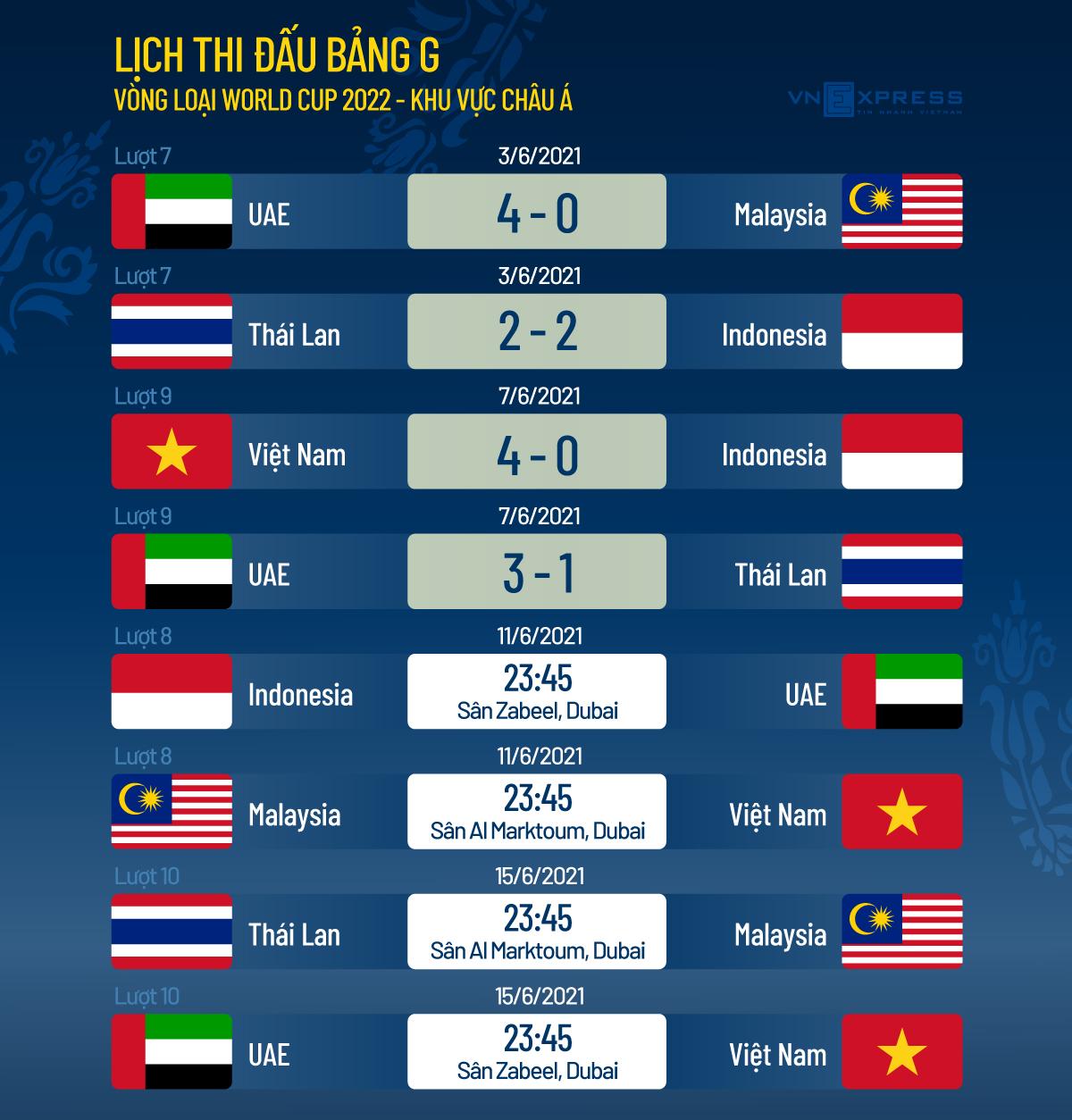 เวียดนามมีโอกาสอีกครั้งในการแข่งขันฟุตบอลโลกรอบคัดเลือก - 2