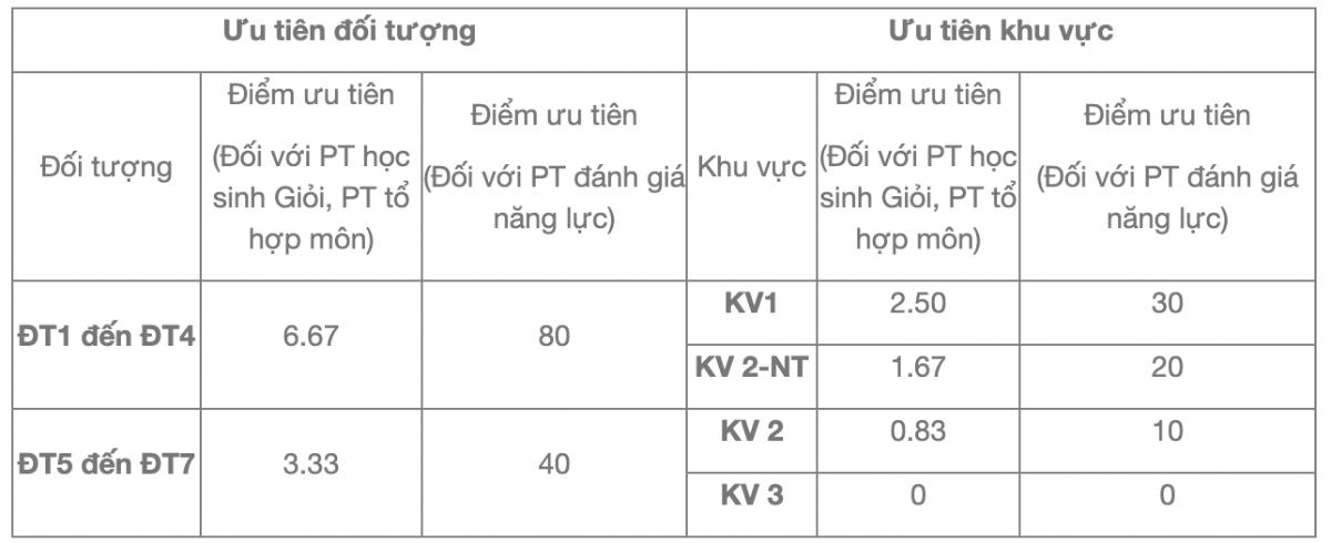 Bảng quy đổi các tiêu chí tuyển sinh của Đại học Kinh tế TP HCM - 4