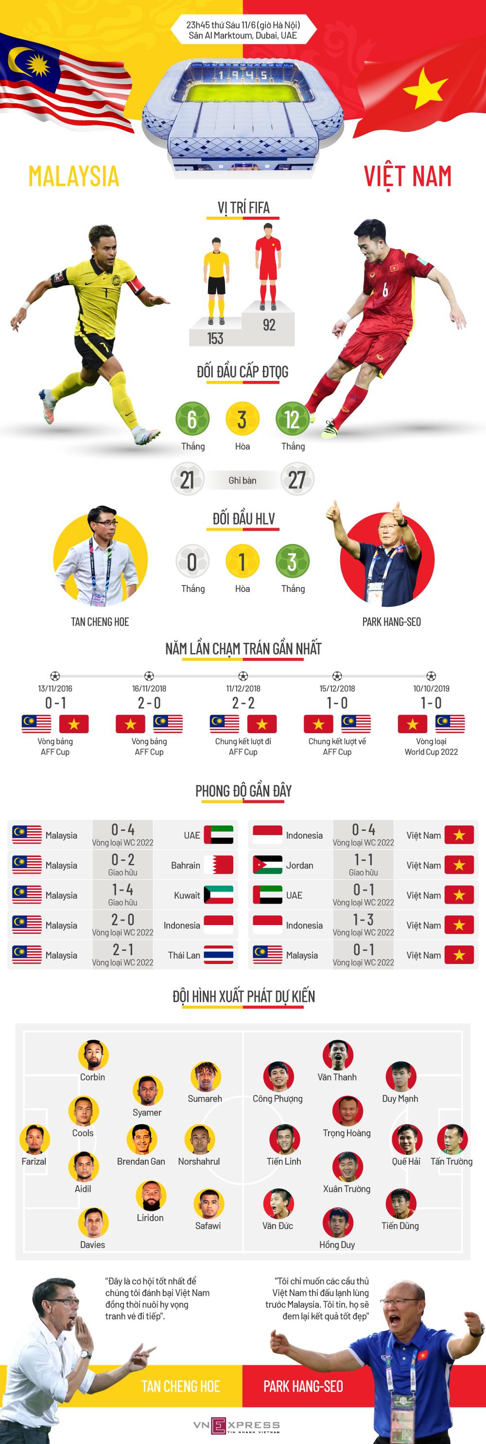 Tương quan trước trận Malaysia - Việt Nam