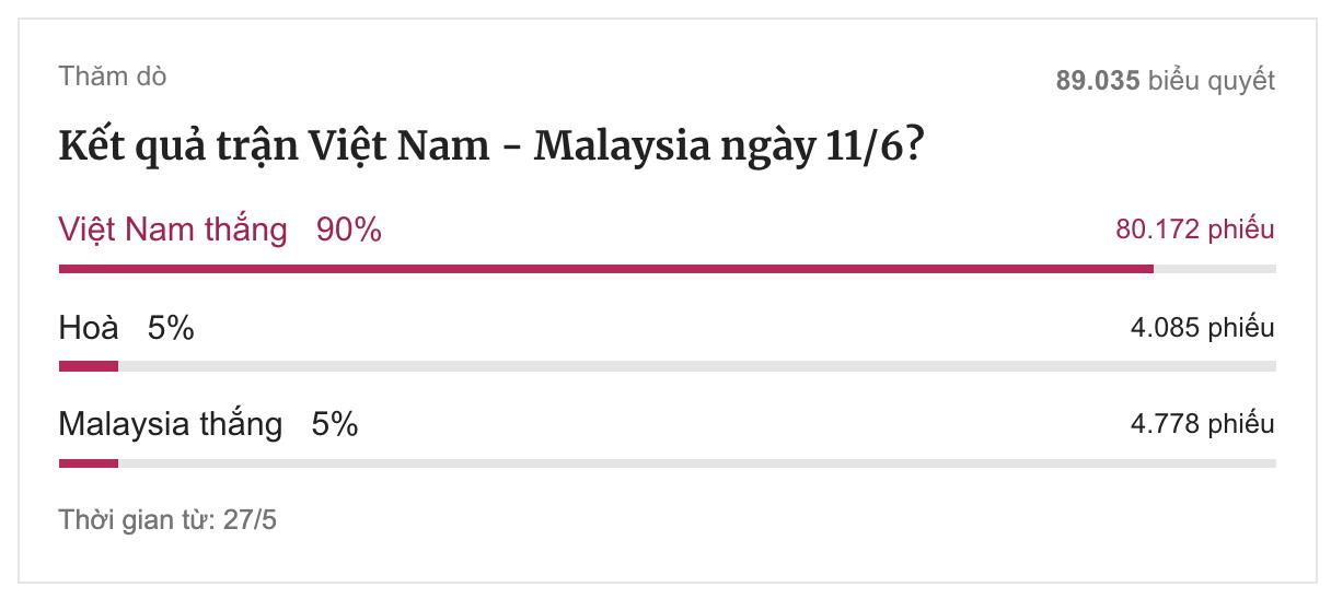 Dự đoán của độc giả VnExpress về kết quả trận Việt Nam - Malaysia, tính đến hết hiệp một trận đấu.