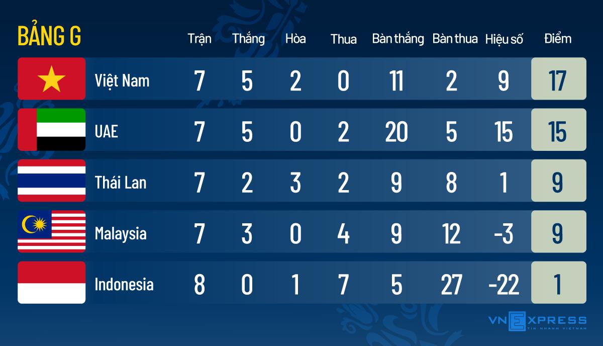 Việt Nam có 99,2% khả năng vào vòng loại cuối World Cup - 1