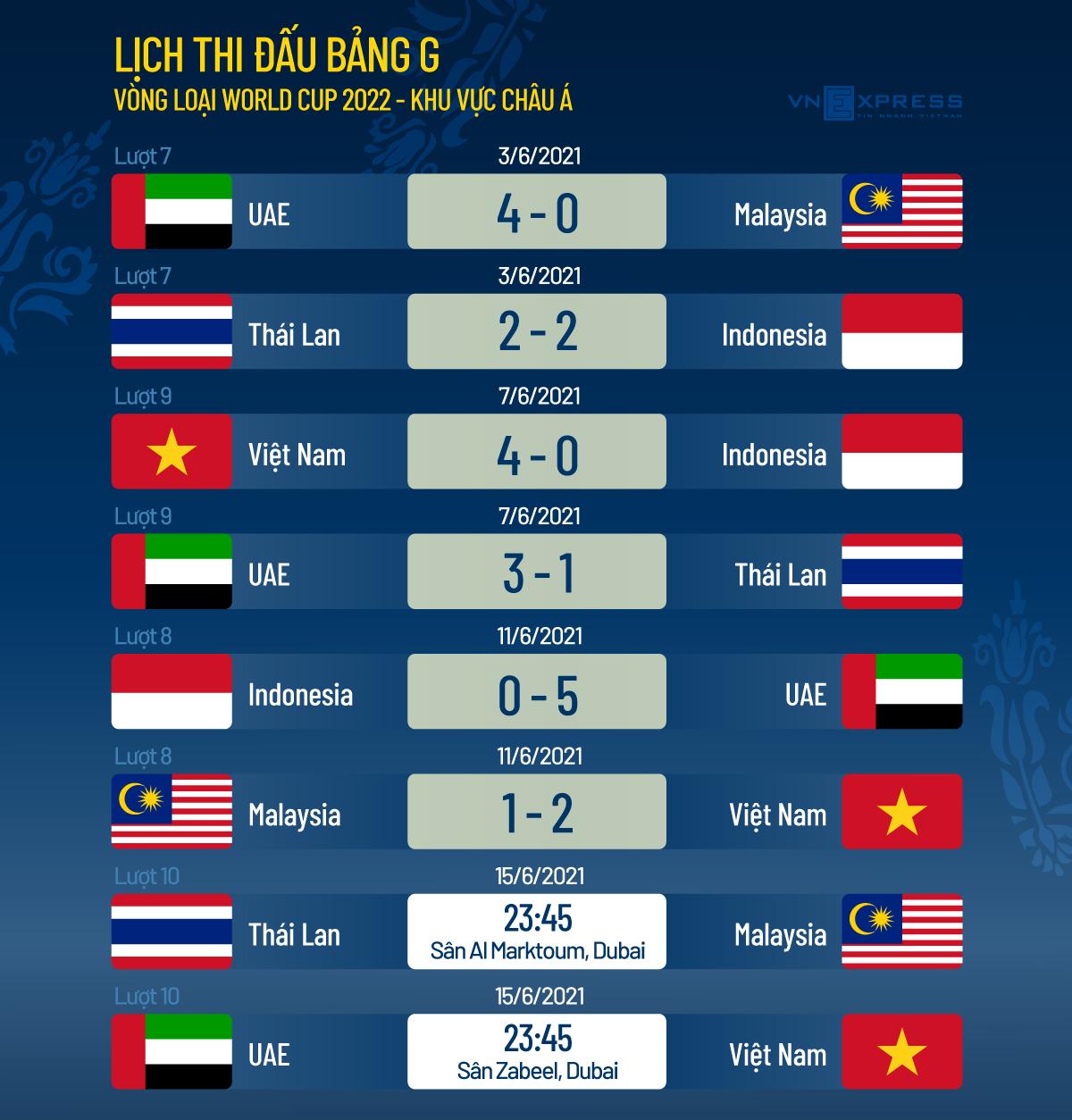 Nếu thua UAE, Việt Nam có thể vẫn vào vòng loại cuối World Cup - 2
