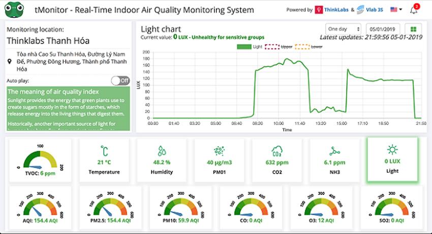 Hệ thống cập nhật các chỉ số môi trường như nhiệt độ, độ ẩm, ánh sáng và đưa ra cảnh báo theo thời gian thực.