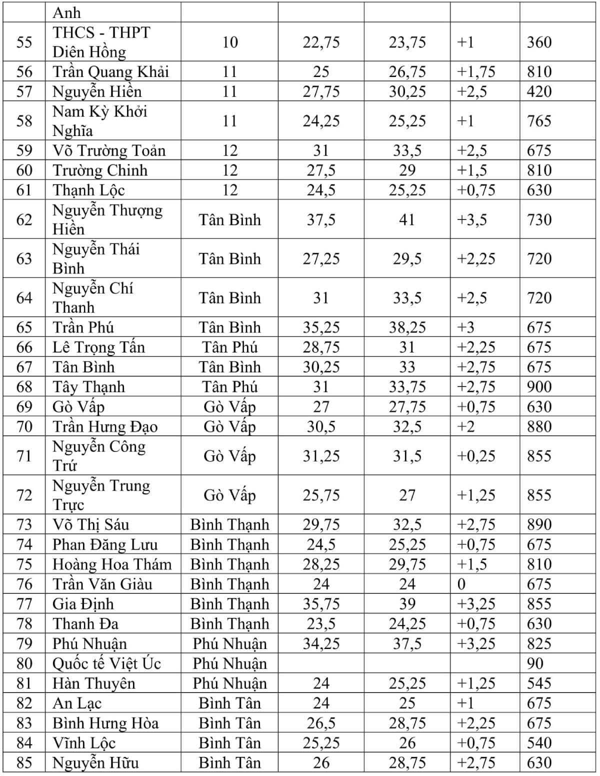 Tỷ lệ chọi các trường THPT tại TP HCM năm 2021 - 2