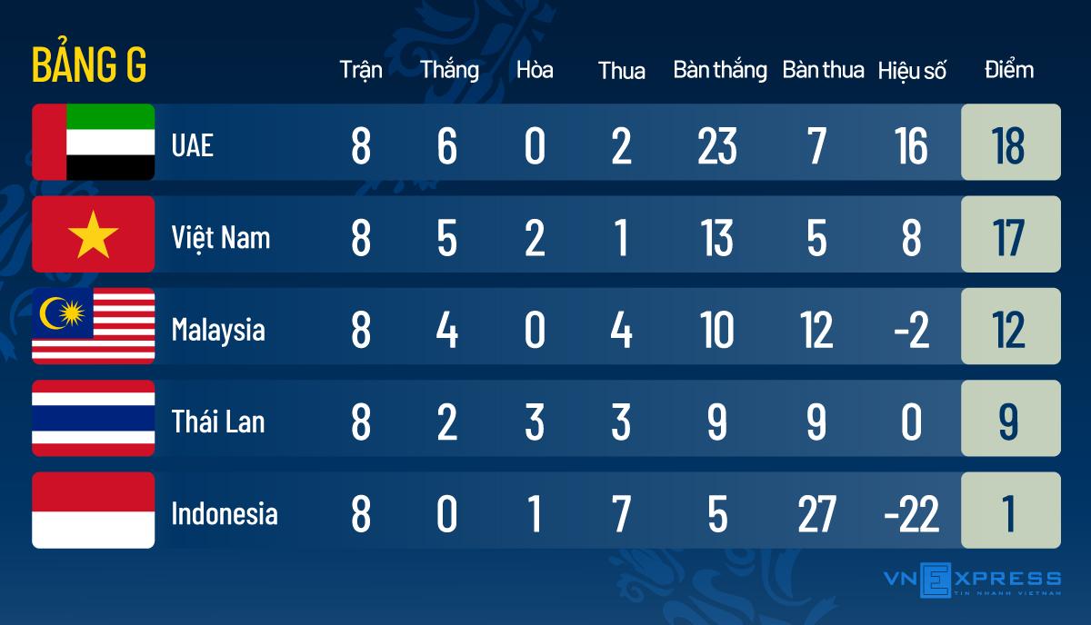 Tim Vietnam menetapkan dua tonggak pada saat yang sama - 1
